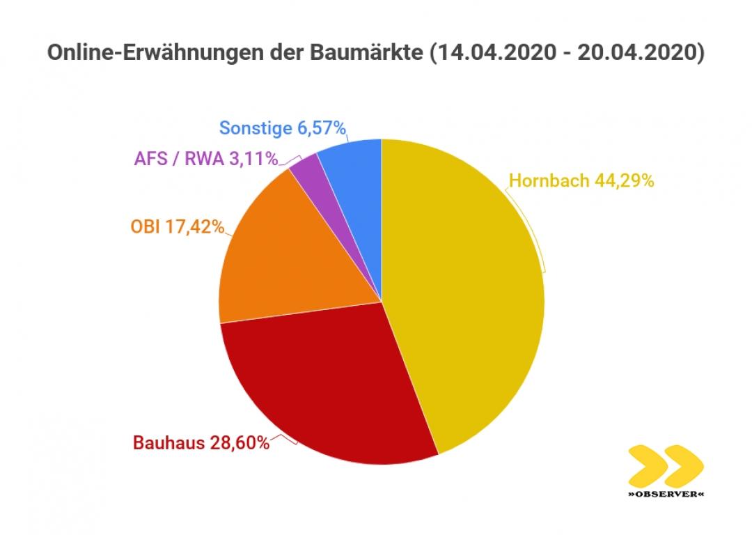 Medienanalyse zum Ansturm auf Österreichs Baumärkte